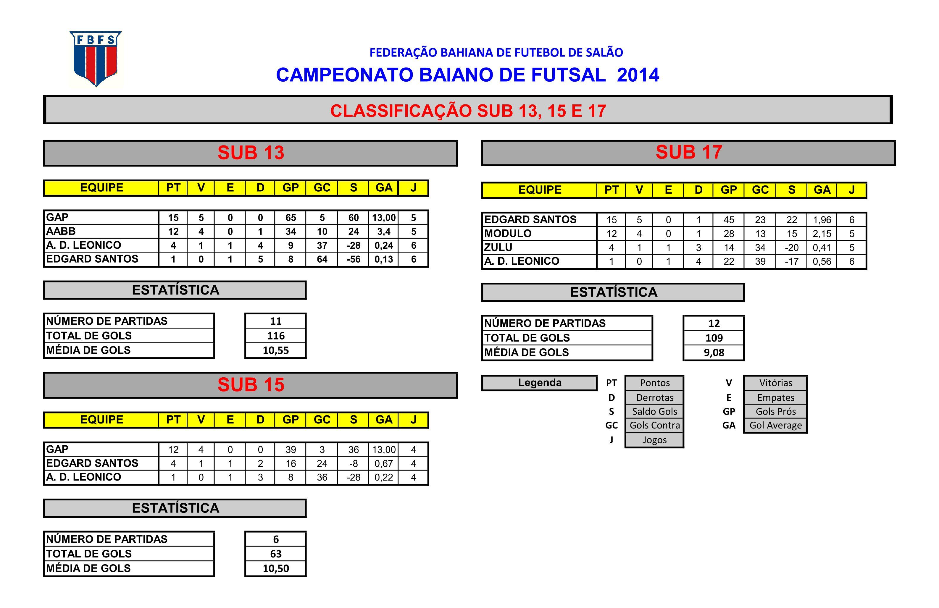 CLASSIFICACAO-SUB13-15-17(Capital) ... 784d2c4fb77d5